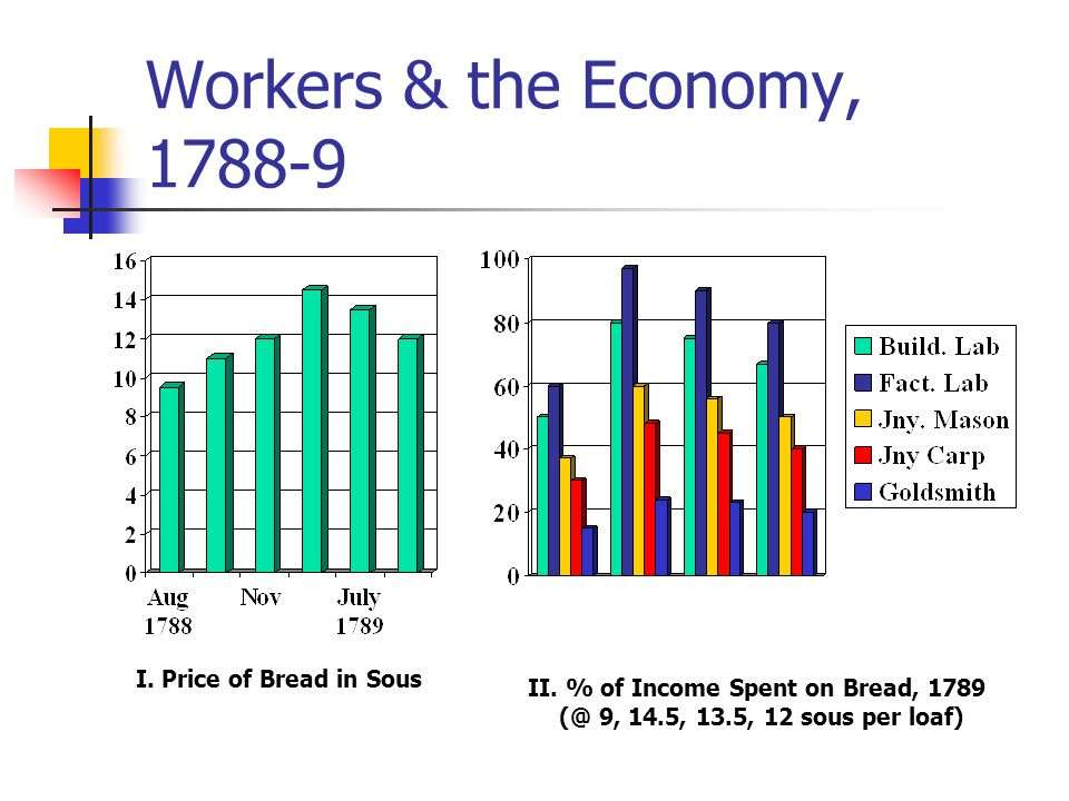 I. Price of Bread in Sous II. % of Income Spent on Bread, 1789 (@ 9, 14.5, 13.5, 12 sous per loaf) Workers & the Economy, 1788-9