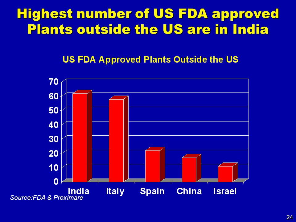 24 Highest number of US FDA approved Plants outside the US are in India Source:FDA & Proximare