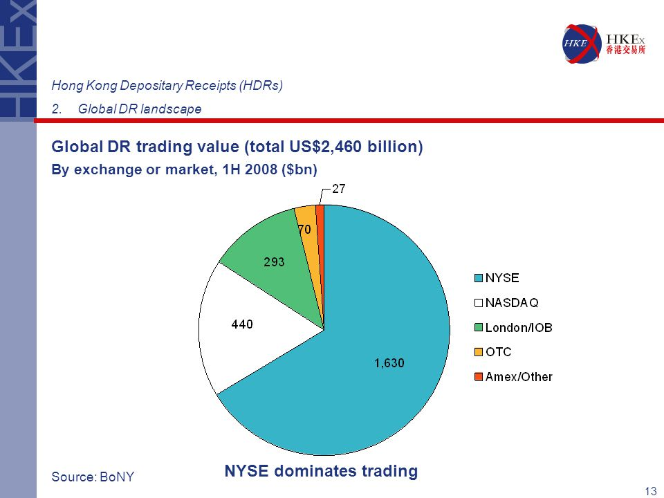 13 Hong Kong Depositary Receipts (HDRs) 2.Global DR landscape Global DR trading value (total US$2,460 billion) Source: BoNY NYSE dominates trading By exchange or market, 1H 2008 ($bn)