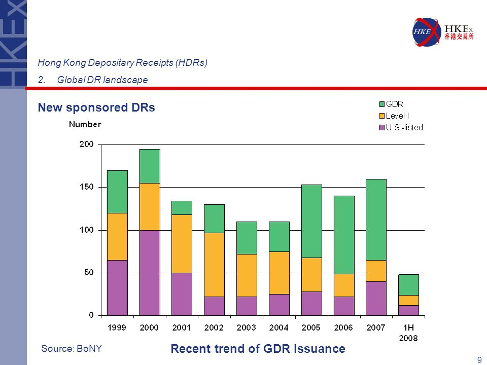 9 Hong Kong Depositary Receipts (HDRs) 2.Global DR landscape New sponsored DRs Source: BoNY Recent trend of GDR issuance