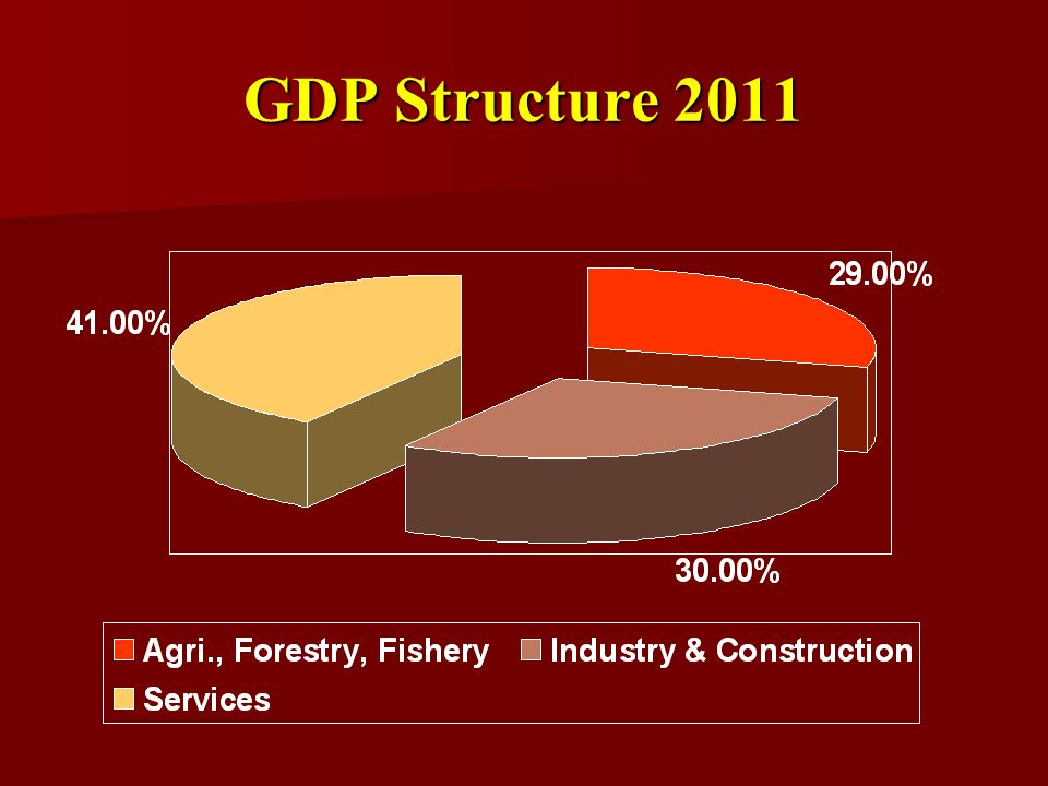 GDP Structure 2011