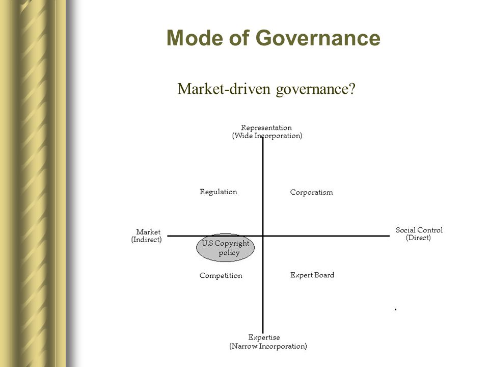 Mode of Governance Market-driven governance