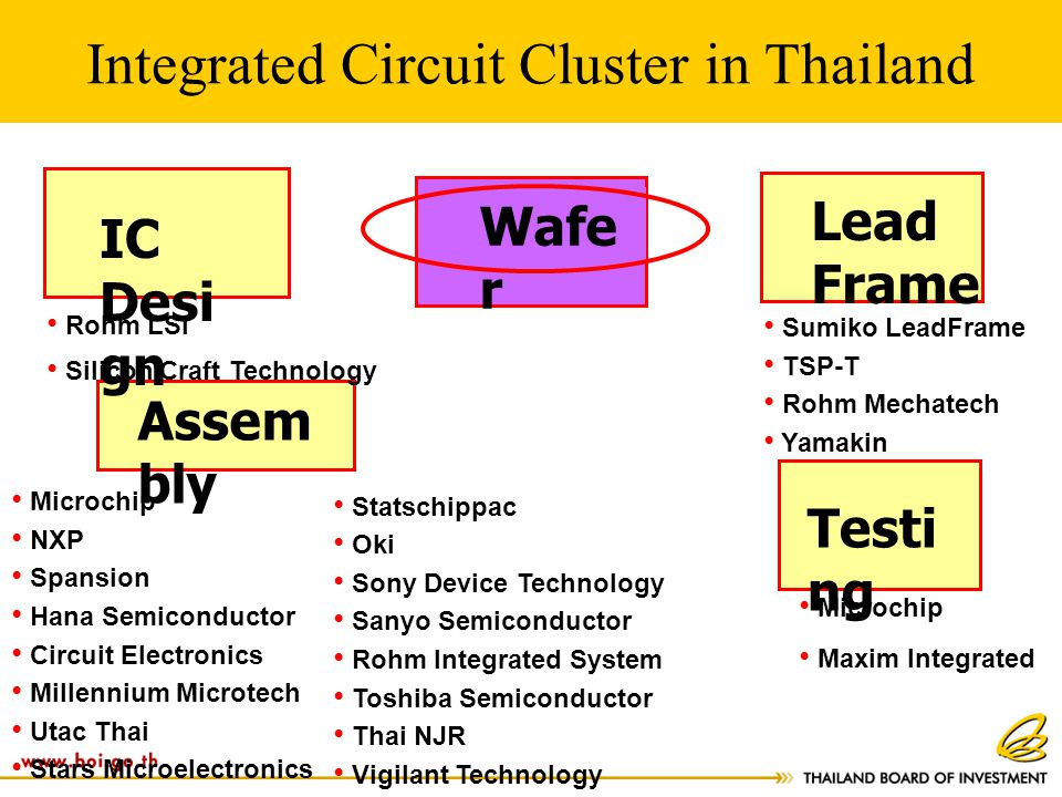 Integrated Circuit Cluster in Thailand Assem bly Testi ng Lead Frame IC Desi gn Wafe r Sumiko LeadFrame TSP-T Rohm Mechatech Yamakin Microchip NXP Spa