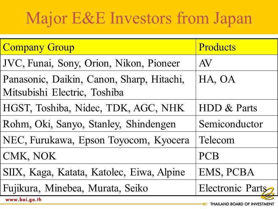 Major E&E Investors from Japan Company GroupProducts JVC, Funai, Sony, Orion, Nikon, PioneerAV Panasonic, Daikin, Canon, Sharp, Hitachi, Mitsubishi Electric, Toshiba HA, OA HGST, Toshiba, Nidec, TDK, AGC, NHKHDD & Parts Rohm, Oki, Sanyo, Stanley, ShindengenSemiconductor NEC, Furukawa, Epson Toyocom, KyoceraTelecom CMK, NOKPCB SIIX, Kaga, Katata, Katolec, Eiwa, AlpineEMS, PCBA Fujikura, Minebea, Murata, SeikoElectronic Parts