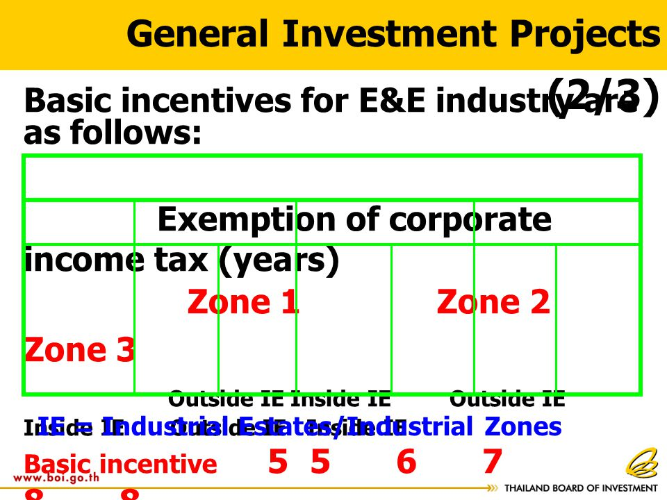 General Investment Projects (2/3) Basic incentives for E&E industry are as follows: Exemption of corporate income tax (years) Zone 1 Zone 2 Zone 3 Out