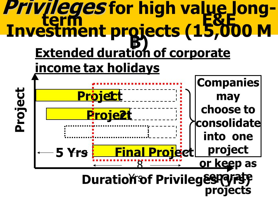62 Privileges Privileges for high value long- term E&E Investment projects (15,000 M ฿ ) Project 1 2 Final Project Duration of Privileges (yrs) Projec