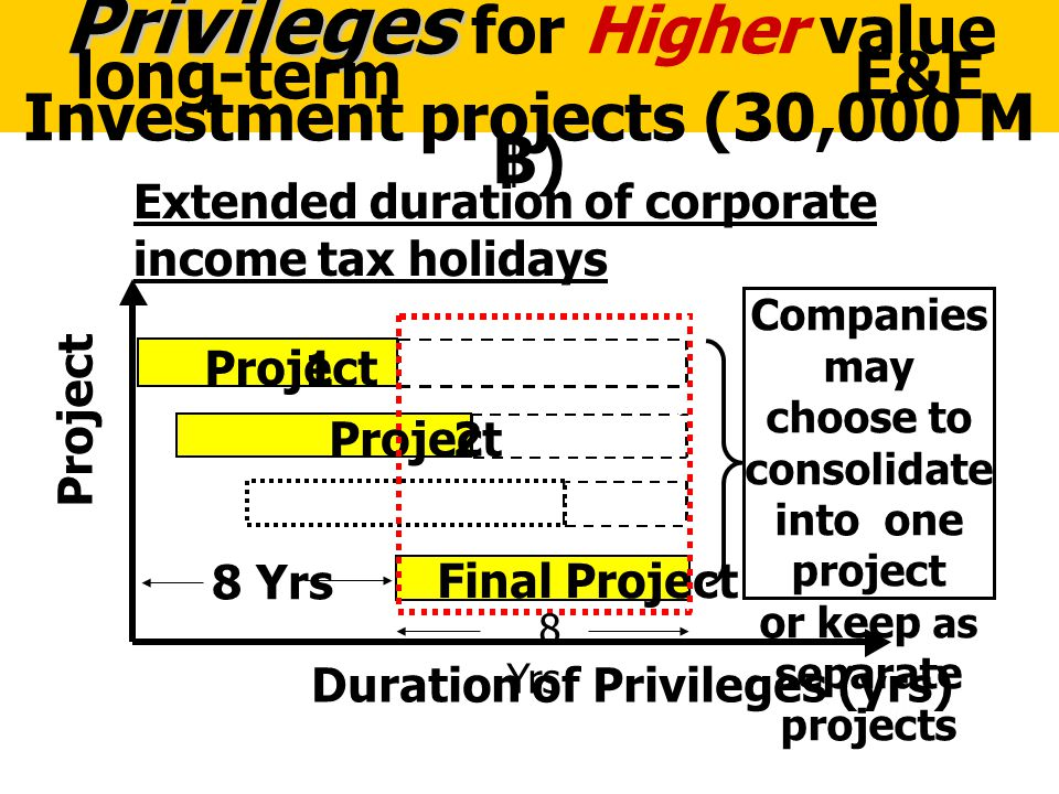 62 Privileges Privileges for Higher value long-term E&E Investment projects (30,000 M ฿ ) Project 1 2 Final Project Duration of Privileges (yrs) Proje