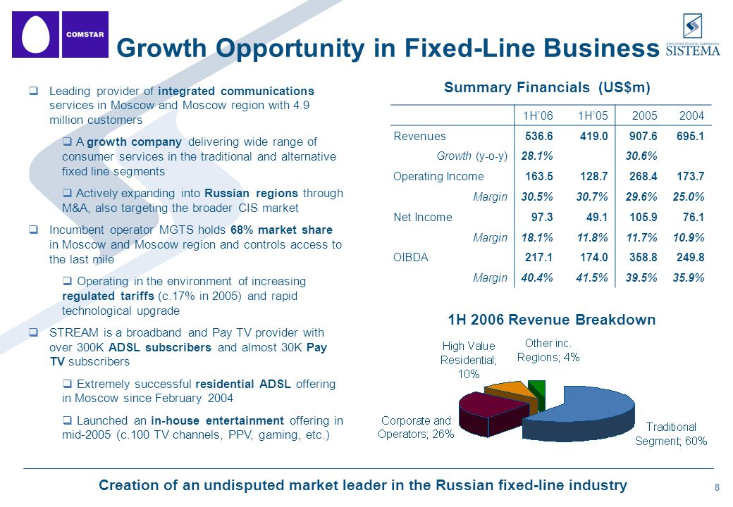 8  Leading provider of integrated communications services in Moscow and Moscow region with 4.9 million customers  A growth company delivering wide range of consumer services in the traditional and alternative fixed line segments  Actively expanding into Russian regions through M&A, also targeting the broader CIS market  Incumbent operator MGTS holds 68% market share in Moscow and Moscow region and controls access to the last mile  Operating in the environment of increasing regulated tariffs (c.17% in 2005) and rapid technological upgrade  STREAM is a broadband and Pay TV provider with over 300K ADSL subscribers and almost 30K Pay TV subscribers  Extremely successful residential ADSL offering in Moscow since February 2004  Launched an in-house entertainment offering in mid-2005 (c.100 TV channels, PPV, gaming, etc.) Growth Opportunity in Fixed-Line Business Summary Financials (US$m) 1H'061H'05 20052004 Revenues536.6419.0907.6695.1 Growth (y-o-y)28.1%30.6% Operating Income163.5128.7268.4173.7 Margin30.5%30.7%29.6%25.0% Net Income97.349.1105.976.1 Margin18.1%11.8%11.7%10.9% OIBDA217.1174.0358.8249.8 Margin40.4%41.5%39.5%35.9% 1H 2006 Revenue Breakdown Creation of an undisputed market leader in the Russian fixed-line industry