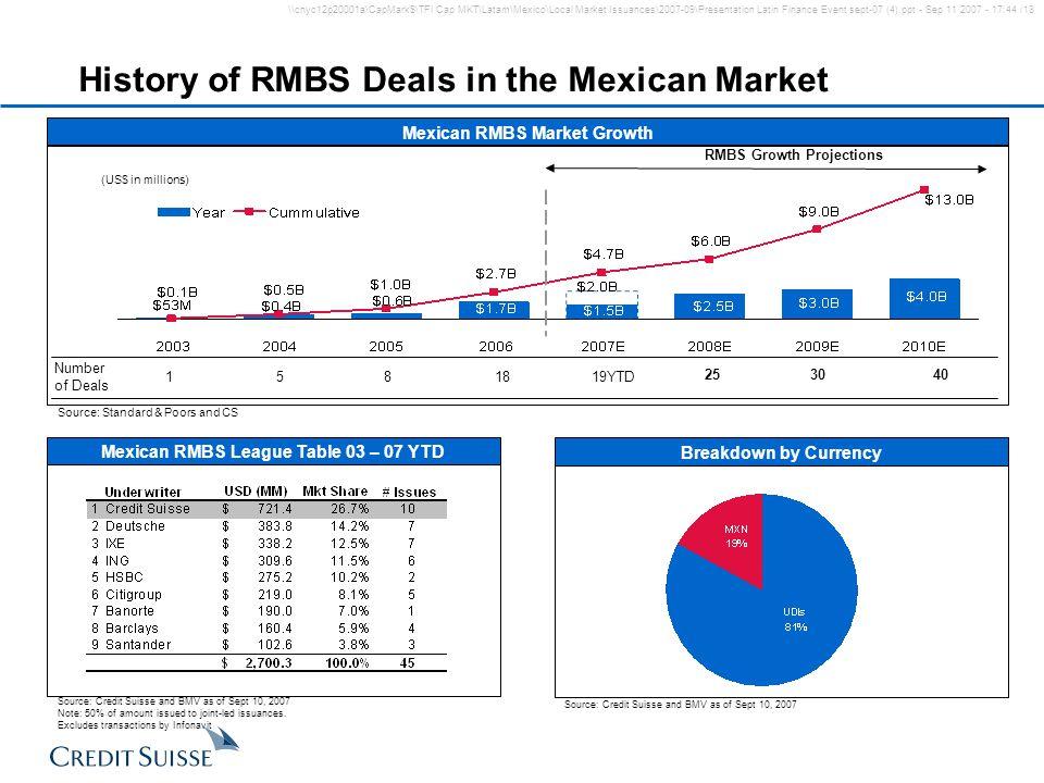 \\cnyc12p20001a\CapMark$\TFI Cap MKT\Latam\Mexico\Local Market Issuances\2007-09\Presentation Latin Finance Event sept-07 (4).ppt - Sep 11 2007 - 17:4