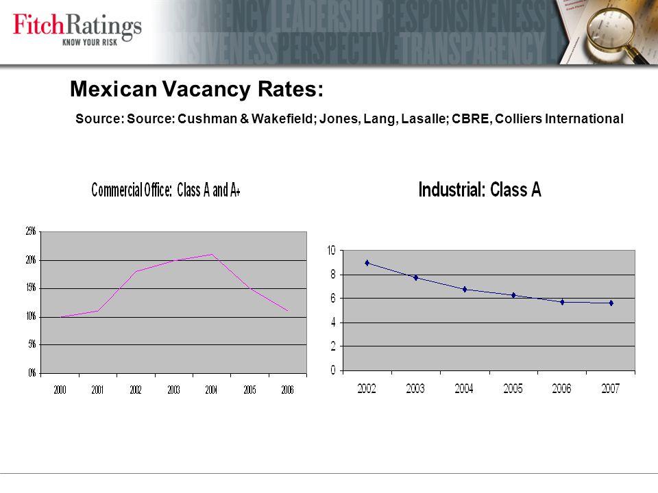 Mexican Vacancy Rates: Source: Source: Cushman & Wakefield; Jones, Lang, Lasalle; CBRE, Colliers International