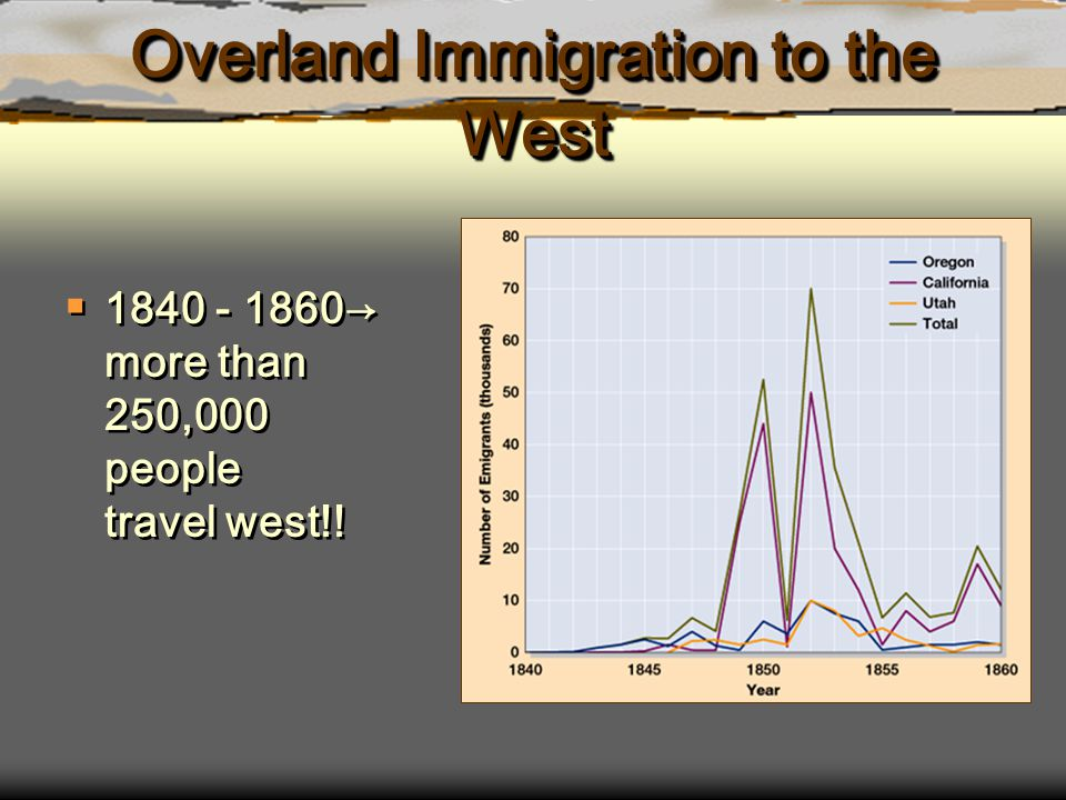 Overland Immigration to the West  1840 - 1860→ more than 250,000 people travel west!!