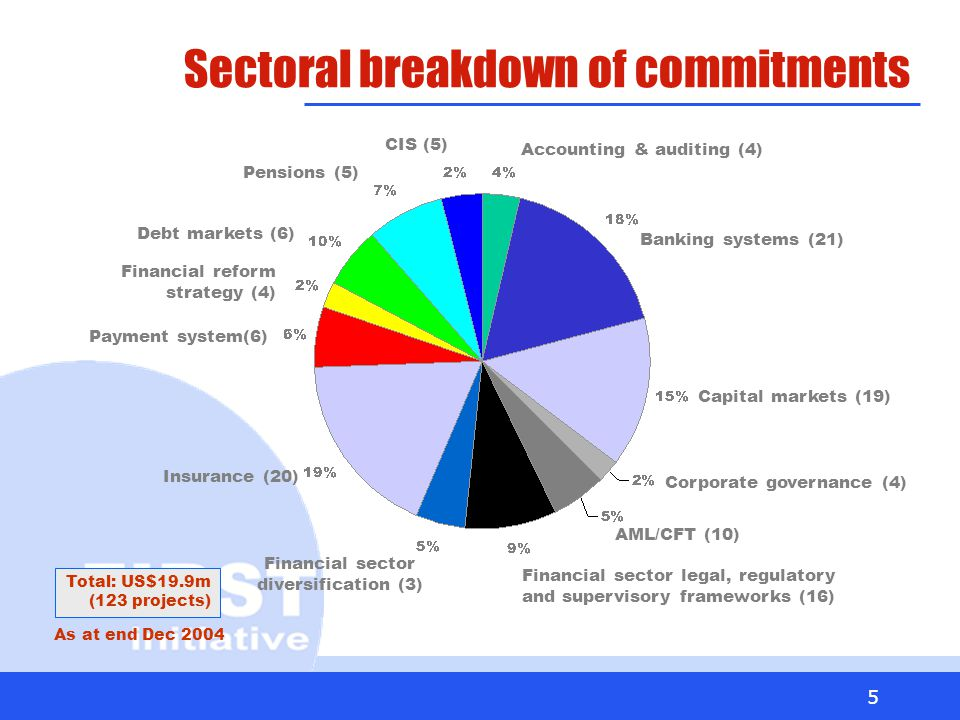 5 Sectoral breakdown of commitments Accounting & auditing (4) Banking systems (21) Capital markets (19) Corporate governance (4) AML/CFT (10) Financial sector legal, regulatory and supervisory frameworks (16) Insurance (20) Pensions (5) Financial sector diversification (3) Payment system(6) Financial reform strategy (4) Debt markets (6) CIS (5) Total: US$19.9m (123 projects) As at end Dec 2004