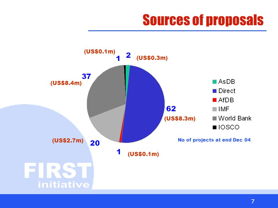 7 Sources of proposals No of projects at end Dec 04 (US$0.3m) (US$0.1m) (US$8.3m) (US$2.7m) (US$8.4m) (US$0.1m)
