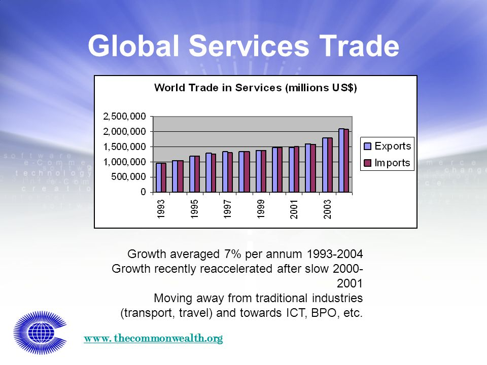 www. thecommonwealth.org Global Services Trade Growth averaged 7% per annum 1993-2004 Growth recently reaccelerated after slow 2000- 2001 Moving away