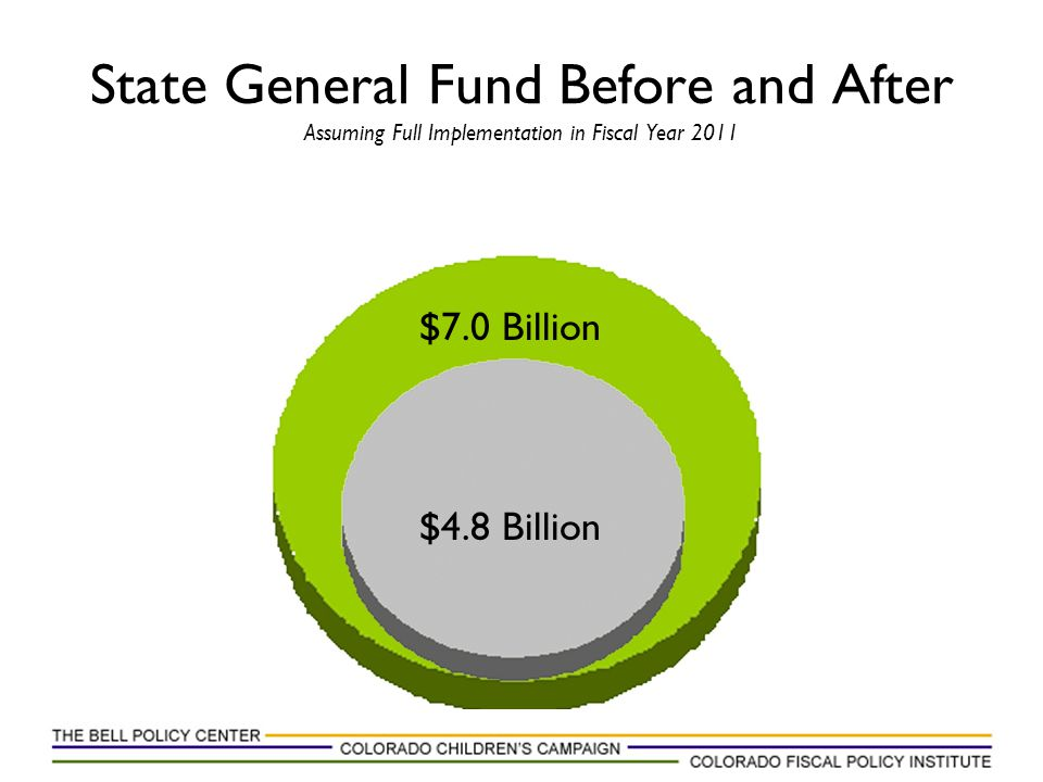 State General Fund Before and After Assuming Full Implementation in Fiscal Year 2011 $7.0 Billion $4.8 Billion