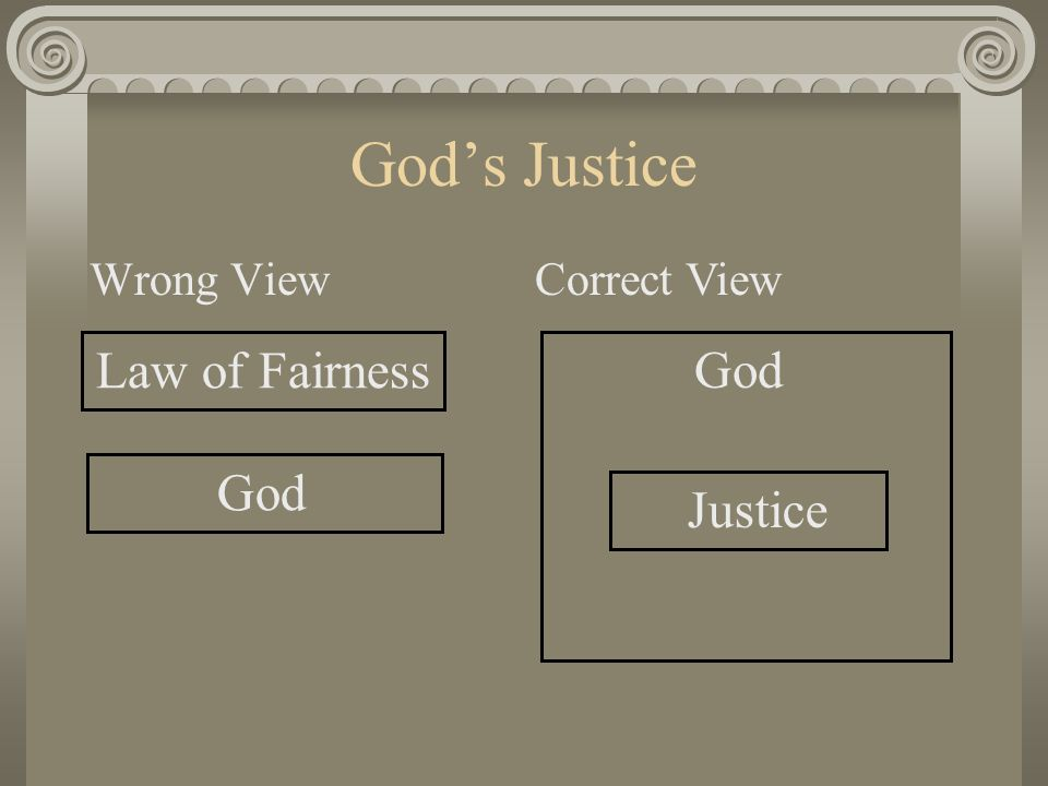 God's Justice Wrong View Law of Fairness God Correct View God Justice