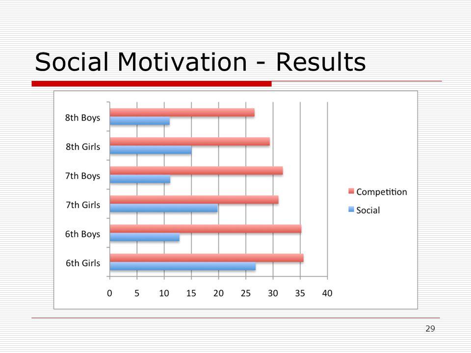 Social Motivation - Results 29