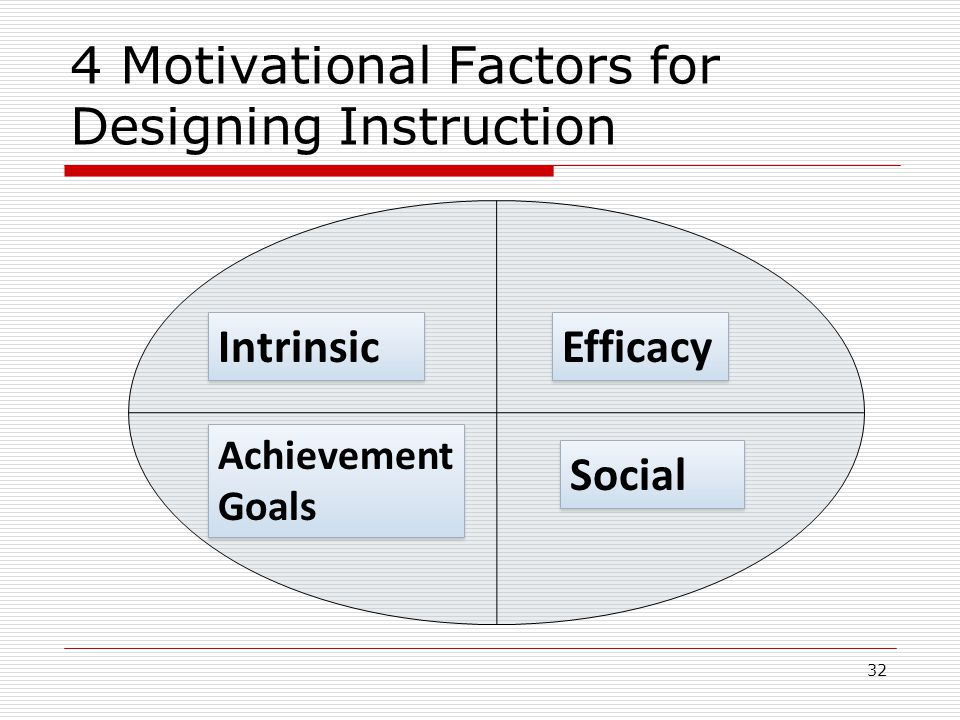 4 Motivational Factors for Designing Instruction 32 Intrinsic Efficacy Achievement Goals Achievement Goals Social