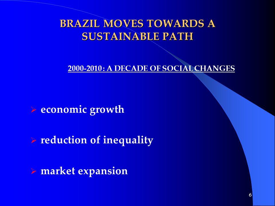 27 Trade Balance Brazil – Norway (US$ millions) YearExportsImportsTotal 2002170.9214.5385.5 2003280.4265.5545.9 2004320.6340.5661.2 2005444.2295.2739.4 2006583,7348,6 932,4 2007 (Sept.) 463,1261,4 724,5