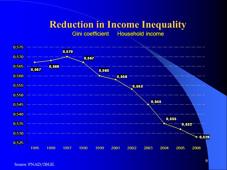 9 Reduction in Income Inequality Gini coefficient Household income Source: PNAD/IBGE.