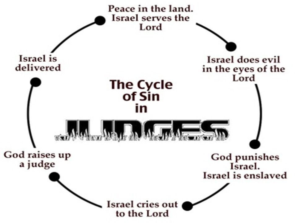 Midian Oppresses Israel (6.1-11) Israel did EVIL in the sight of the LORD The hand of Midian OVERPOWERED Israel Midian would DEVOUR the produce of the land, and would leave no food, ox, or donkey Israel CRIED out the LORD The LORD sent a PROPHET – He reminded them of the EXODUS – He told them do not be AFRAID – He called them out for not OBEYING God's voice