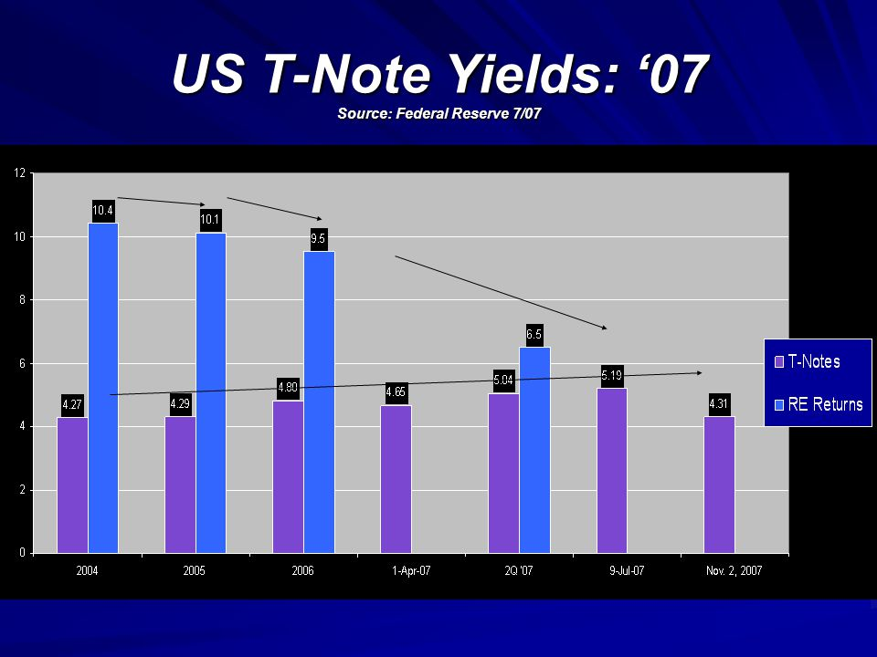 US 10 YR. T-NOTE: '62-'07 Source: Federal Reserve