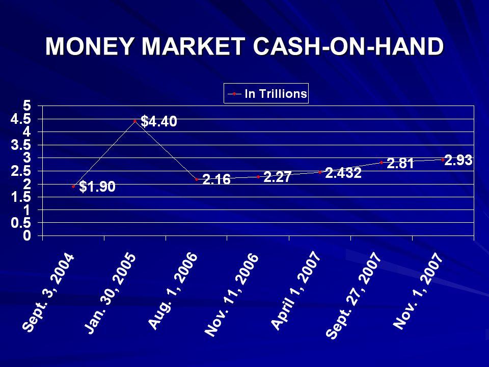 CASH-ON-SIDELINES Sept. 3, 2004:$ 1.9 Tril. Jan.