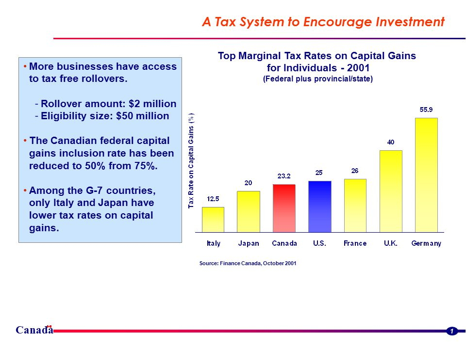 Canada A Tax System to Encourage Investment 1 More businesses have access to tax free rollovers.