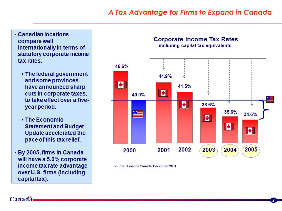 Canada 2 A Tax Advantage for Firms to Expand in Canada Corporate Income Tax Rates including capital tax equivalents 44.9% 41.5% 38.6% 35.6% 34.6% 40.0% 46.6% 2000 2001 2002 20032004 2005 Source: Finance Canada, December 2001 Canadian locations compare well internationally in terms of statutory corporate income tax rates.