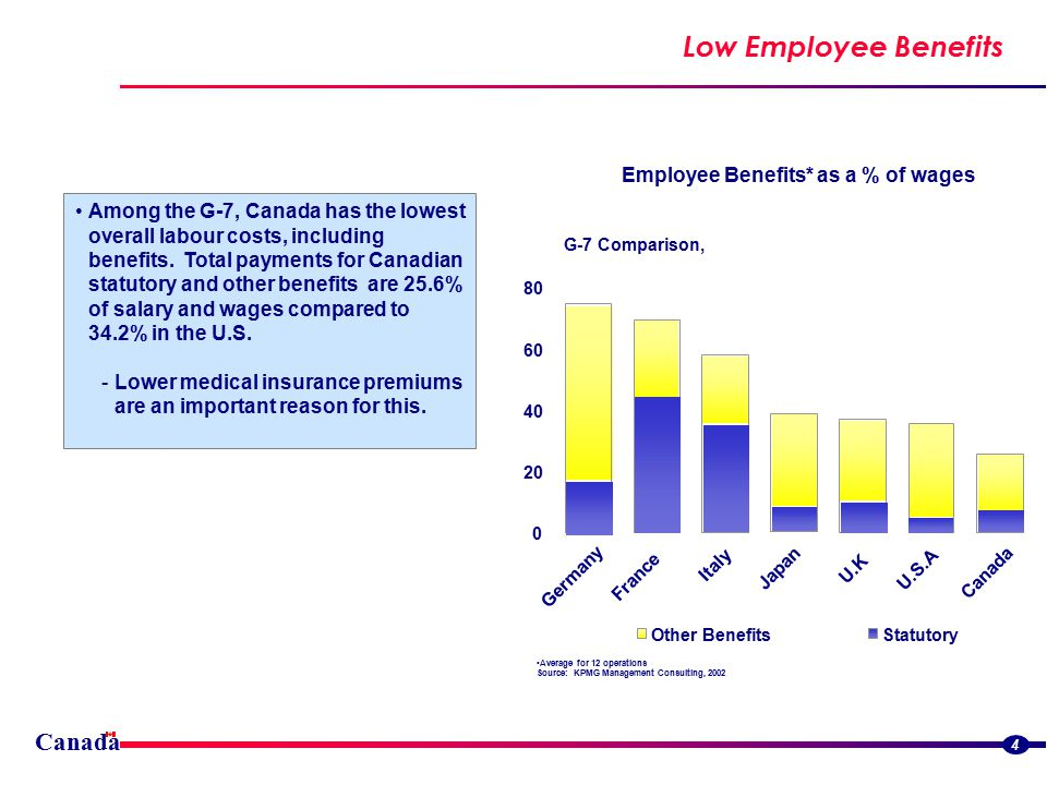 Canada Low Employee Benefits 4 Among the G-7, Canada has the lowest overall labour costs, including benefits.