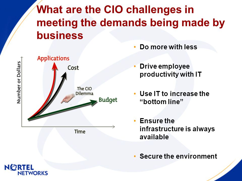 Do more with less Drive employee productivity with IT Use IT to increase the bottom line Ensure the infrastructure is always available Secure the environment What are the CIO challenges in meeting the demands being made by business