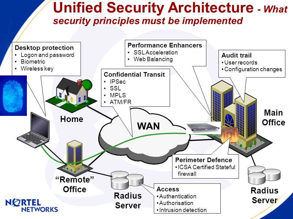 Key Security Solution Customers Alteon Switched Firewall Alteon SSL Contivity