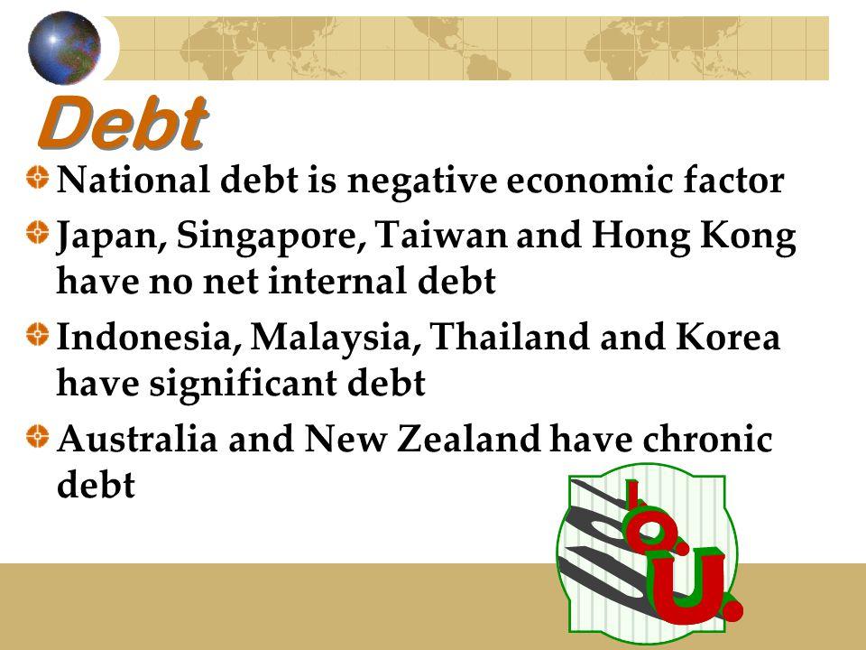 Debt National debt is negative economic factor Japan, Singapore, Taiwan and Hong Kong have no net internal debt Indonesia, Malaysia, Thailand and Kore