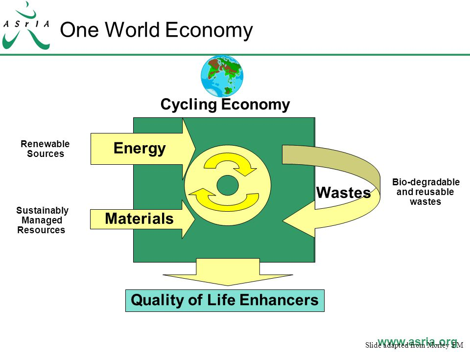 www.asria.org One World Economy Energy Cycling Economy Quality of Life Enhancers Renewable Sources Sustainably Managed Resources Bio-degradable and reusable wastes Materials Slide adapted from Morley FM Wastes