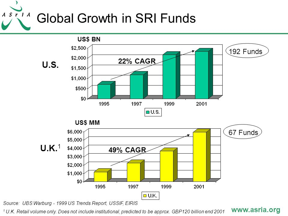 www.asria.org Global Growth in SRI Funds US$ BN 192 Funds 67 Funds US$ MM Source: UBS Warburg - 1999 US Trends Report, USSIF, EIRIS 1 U.K.