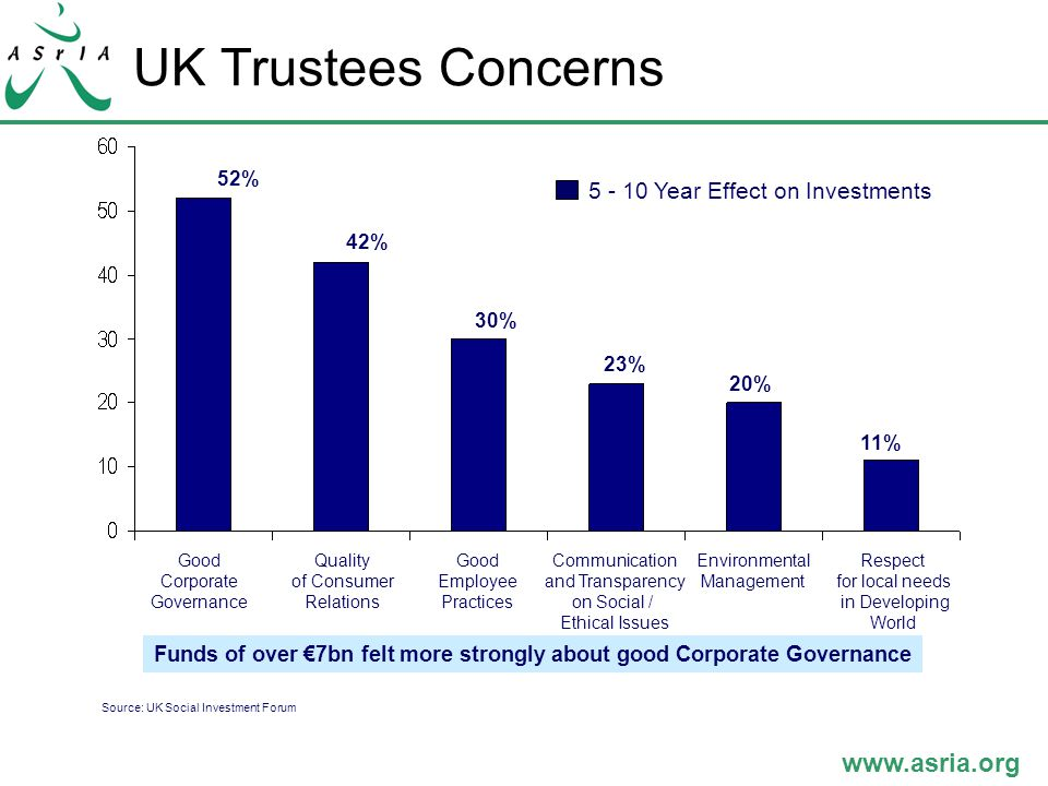 www.asria.org UK Trustees Concerns 5 - 10 Year Effect on Investments Good Corporate Governance Quality of Consumer Relations Good Employee Practices Communication and Transparency on Social / Ethical Issues Environmental Management Respect for local needs in Developing World 52% 42% 30% 23% 20% 11% Funds of over €7bn felt more strongly about good Corporate Governance Source: UK Social Investment Forum