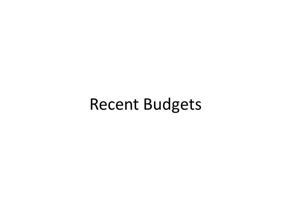 Recent Budgets