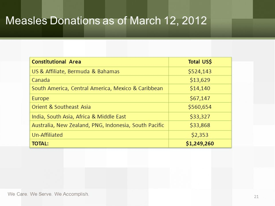 We Care. We Serve. We Accomplish. Measles Donations as of March 12, 2012 21