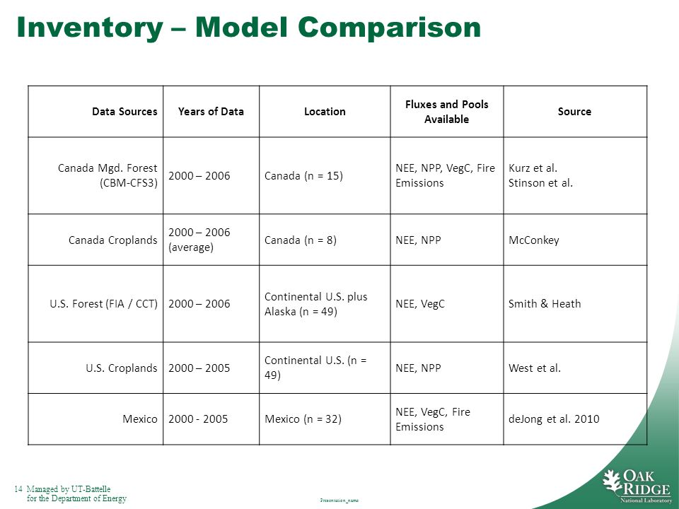 14Managed by UT-Battelle for the Department of Energy Inventory – Model Comparison Presentation_name Data SourcesYears of DataLocation Fluxes and Pools Available Source Canada Mgd.