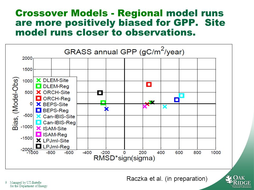 9Managed by UT-Battelle for the Department of Energy Crossover Models - Regional model runs are more positively biased for GPP.