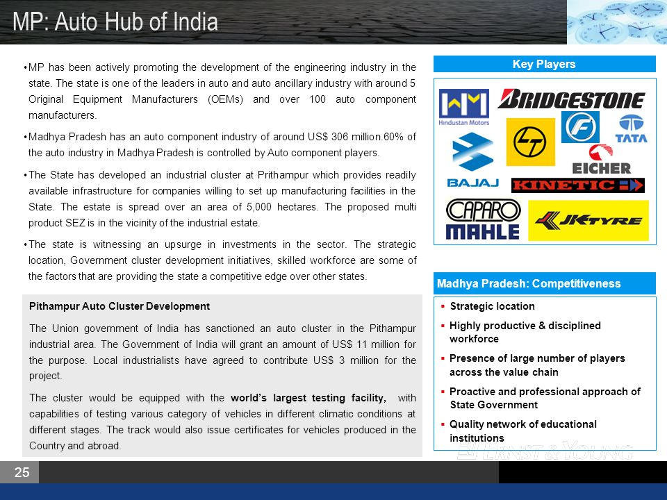 25 MP: Auto Hub of India MP has been actively promoting the development of the engineering industry in the state.