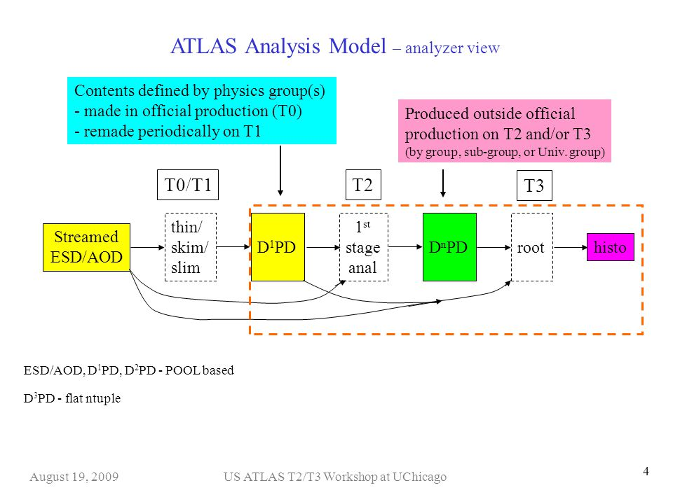 US ATLAS T2/T3 Workshop at UChicagoAugust 19, 2009 4 ESD/AOD, D 1 PD, D 2 PD - POOL based D 3 PD - flat ntuple Contents defined by physics group(s) - made in official production (T0) - remade periodically on T1 Produced outside official production on T2 and/or T3 (by group, sub-group, or Univ.