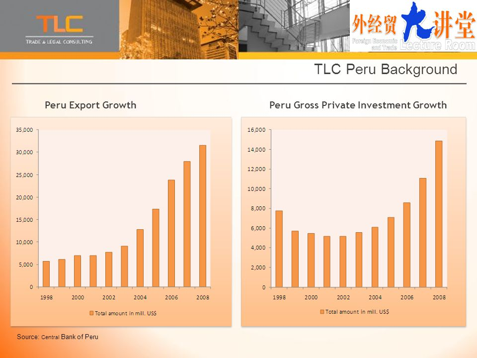 Peru Gross Private Investment Growth TLC Peru Background Source: Central Bank of Peru Peru Export Growth