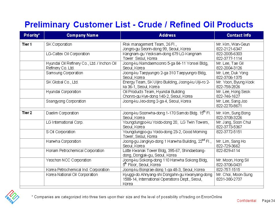 Confidential Page 34 Preliminary Customer List - Crude / Refined Oil Products * Companies are categorized into three tiers upon their size and the level of possibility of trading on EnronOnline