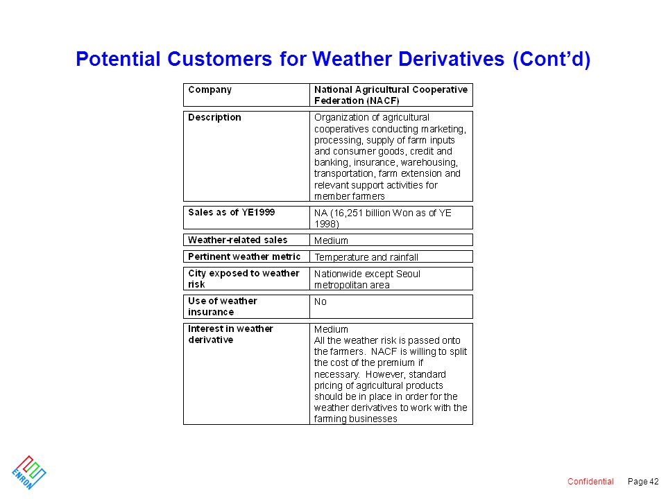 Confidential Page 42 Potential Customers for Weather Derivatives (Cont'd)