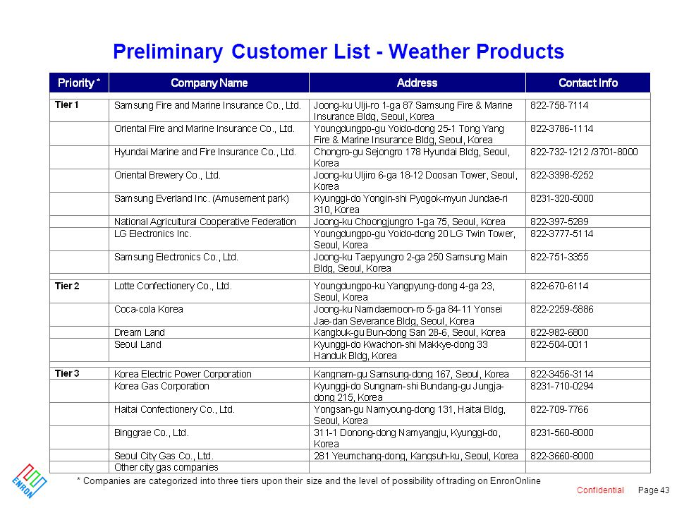 Confidential Page 43 Preliminary Customer List - Weather Products * Companies are categorized into three tiers upon their size and the level of possibility of trading on EnronOnline
