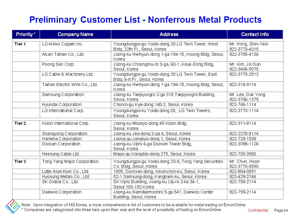 Confidential Page 44 Preliminary Customer List - Nonferrous Metal Products Note: Upon integration of MG Korea, a more comprehensive list of customers to be available for metal trading on EnronOnline * Companies are categorized into three tiers upon their size and the level of possibility of trading on EnronOnline