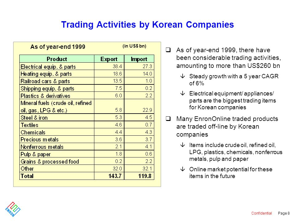 Confidential Page 9 Potential for EnronOnline Products in Korean Market 1 Korea National Oil Corporation