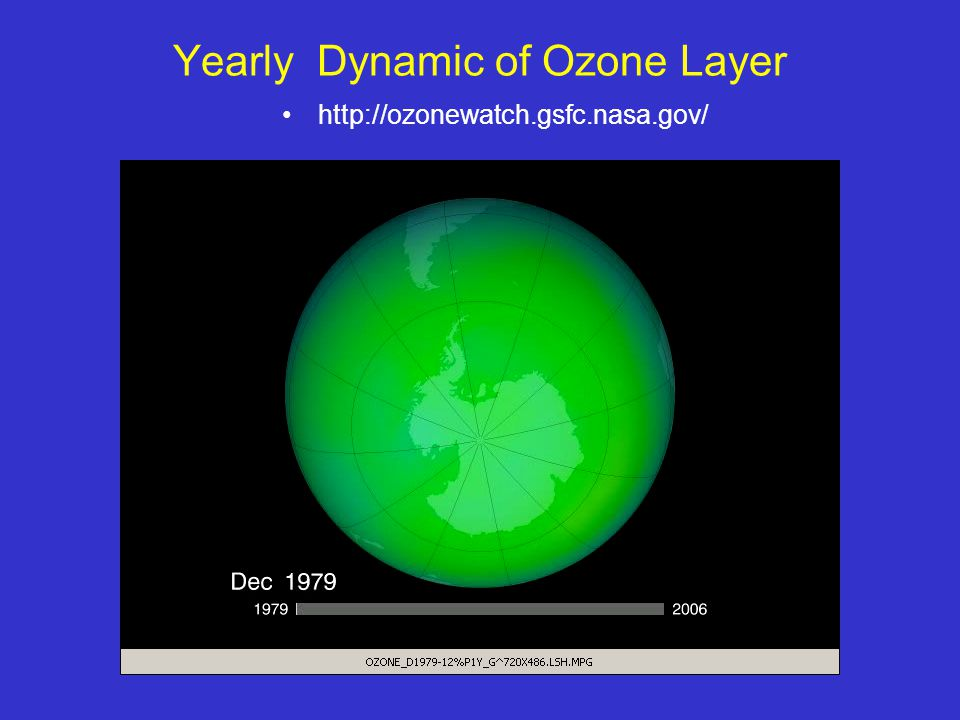 http://ozonewatch.gsfc.nasa.gov/ Yearly Dynamic of Ozone Layer