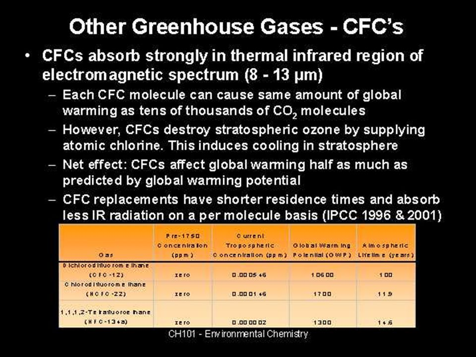 Other greenhouse gases - CFCs